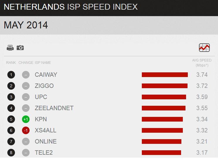internet-snelheid-mei-2014