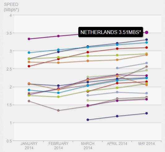 nederland-internet-snelheid-2014