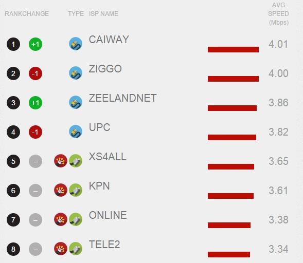 netflix-speed-index-2014
